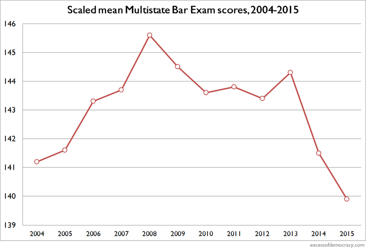 Bar exam scores hit 27 year low excess of democracy last year i blogged about the drop in mbe scores the 200 question multiple choice test that serves as the primary objective scale for score for bar ccuart Choice Image