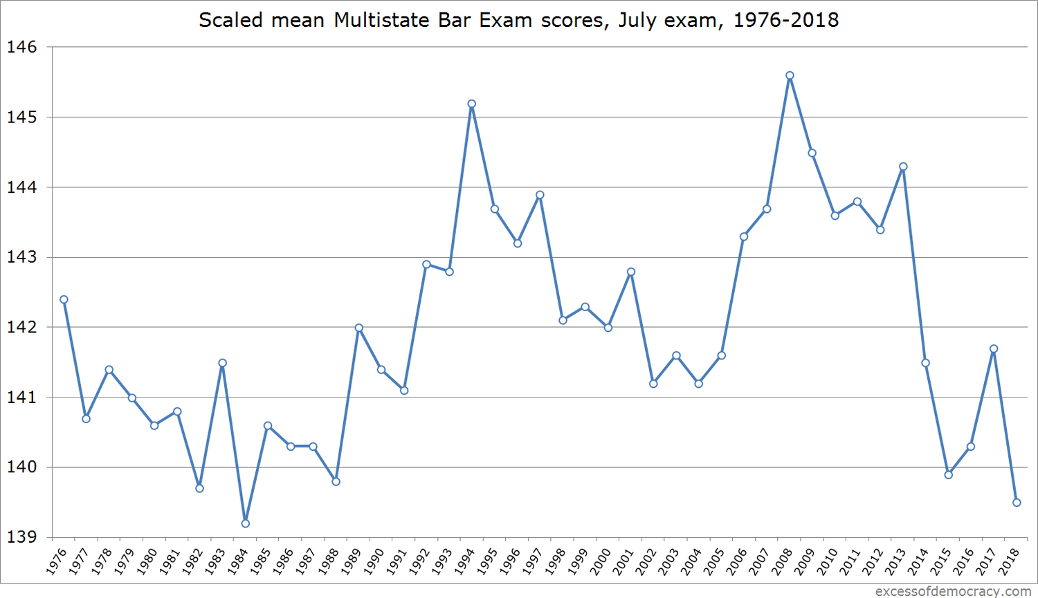 MBE scores drop to 34-year low as bar pass rates decline again