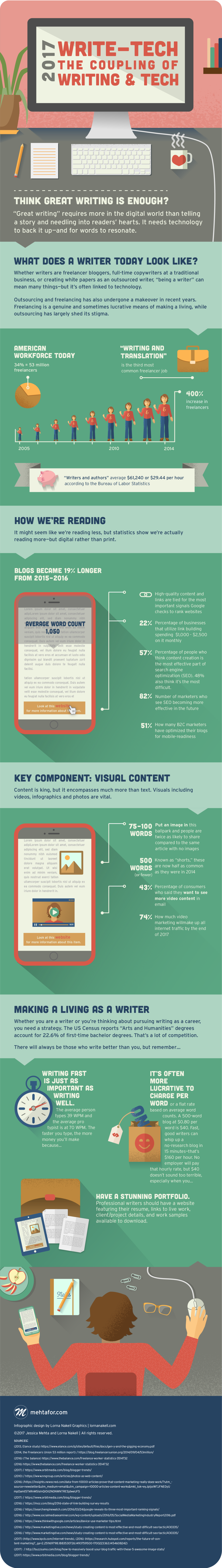write-tech-infographic