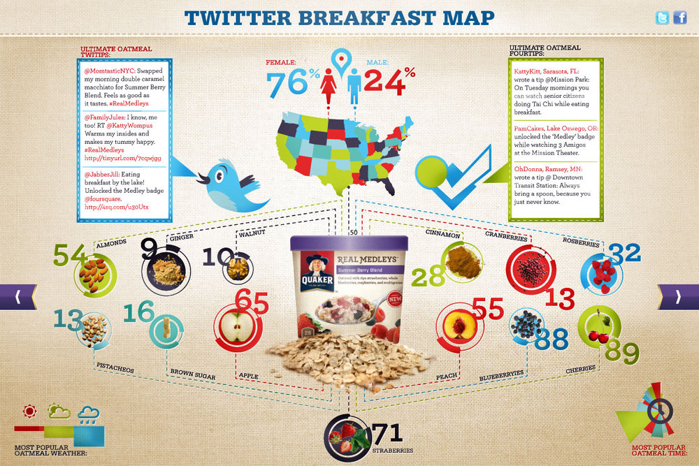 Quaker - Real Medleys // Breakfast infographic