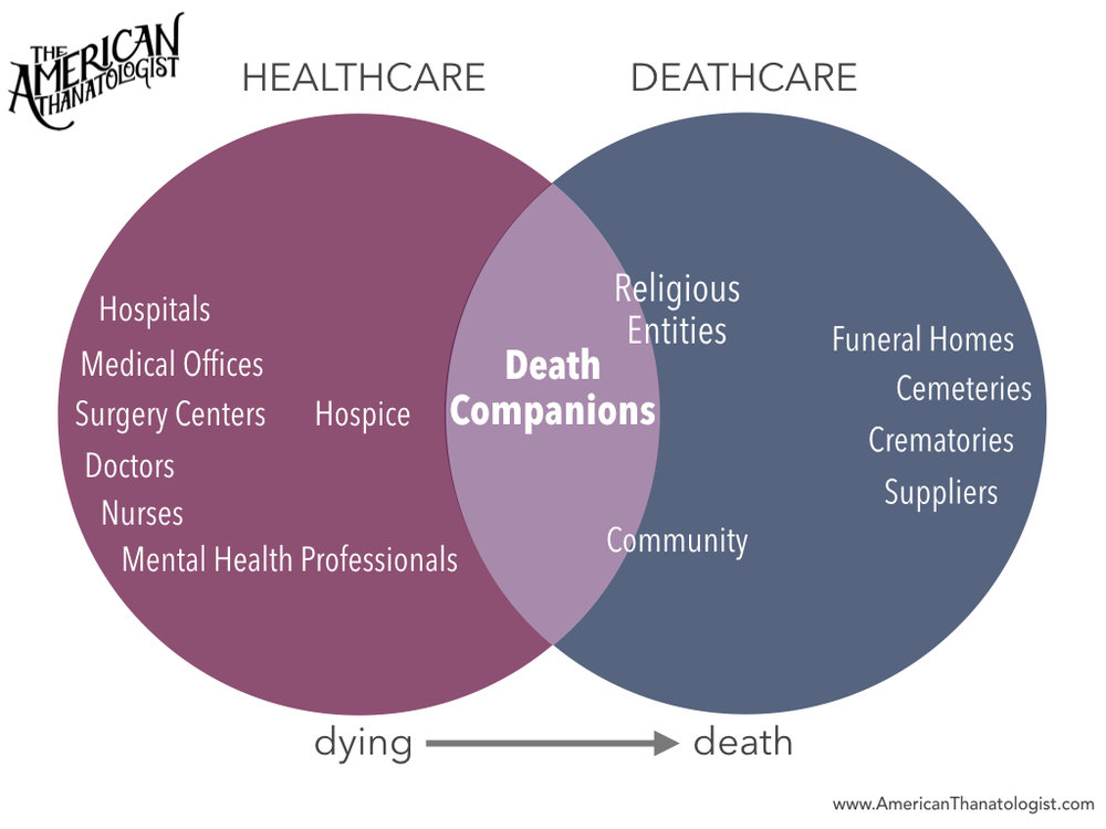 deathcare-healthcare-death-dying