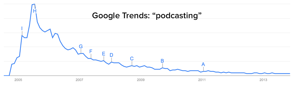 google-trends-podcasting.png