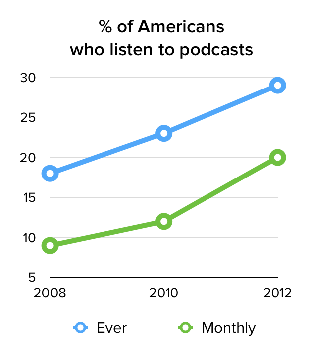 podcasts-graph.png