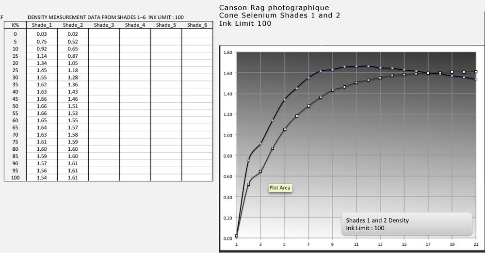 Canson Rag Photographique Cone-Selenium 100%