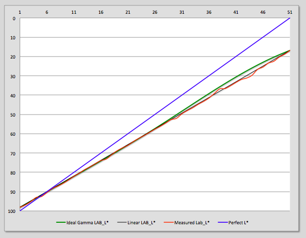 Lab_L measurements from an Eboni 6 profile made with the QTR curves creation tools.