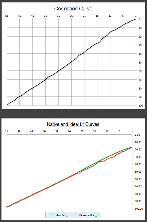 Correction Curve and Ideal and Measured Luminosity for  Eboni-6.png
