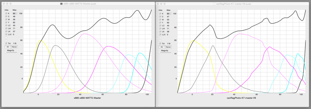 Original and Final Quad Curves from linearization of the Piezography K7 master curves with the 51x3 measurement file