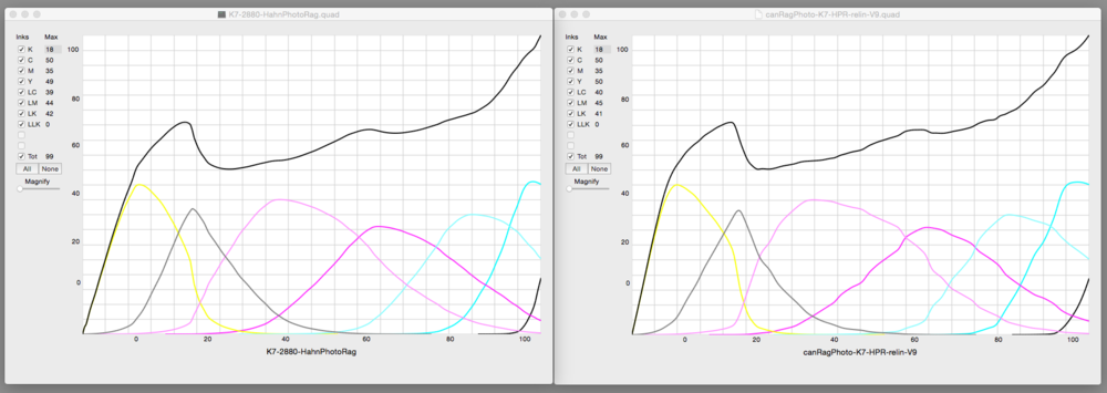 Original and Corrected Peizography K7 curves from the 51x3 measurememnt file