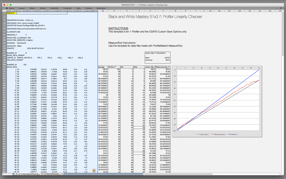 The linear template will lookup and display a graph of the averaged luminosity values.