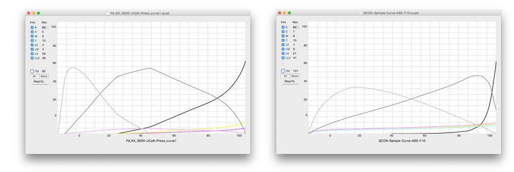 Traditional QuadToneRIP Negative Curve vs QuadToneProfiler-QuickCurve-DN Curves