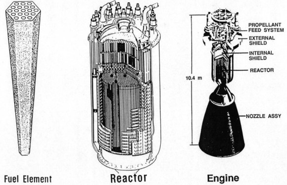 The key elements of a NERVA solid-core nuclear-thermal engine. Credit: NASA