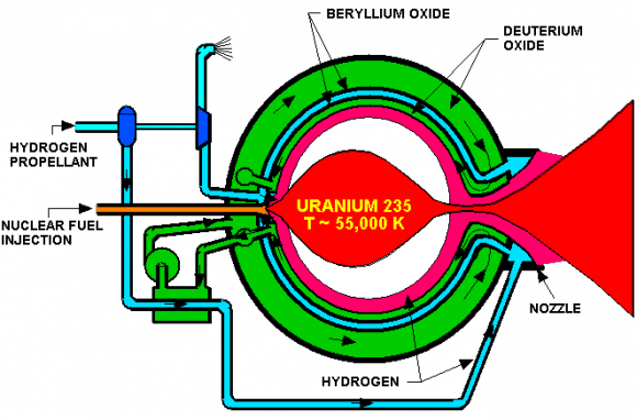 Diagram of an open-cycle, gas design for a nuclear-thermal rocket engine. Credit: NASA