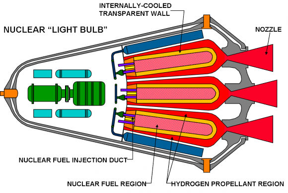 The closed-concept (aka. Lightbulb) gas core nuclear-thermal rocket engine. Credit: NASA