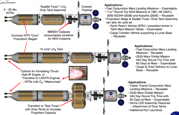 Using modular components, a NTP spacecraft could be fitted for numerous missions profiles. Credit: NASA