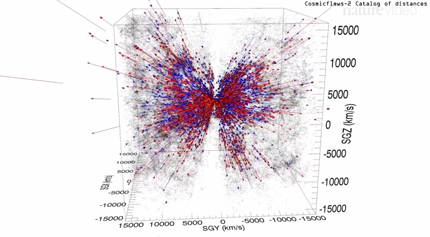 Galaxies moving away from us are in red, those moving toward us in blue (  Nature Video, based on Tully et al 2014  )
