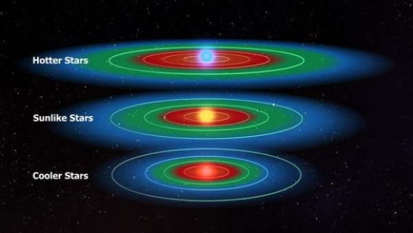 Pictured: The illustration shows the habitable zone (in green) for different types of stars. The red area is too hot for liquid water and the blue area is too cold for liquid water on the planetary surface. (Photo : Kepler/NASA)