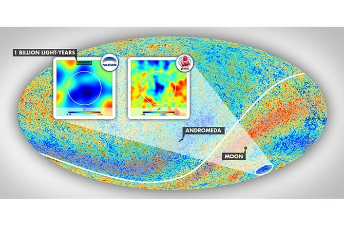 The Cold Spot area resides in the constellation Eridanus in the southern galactic hemisphere. The insets show the environment of this anomalous patch of the sky as mapped by Szapudi's team using PS1 and WISE data and as observed in the cosmic microwave background temperature data taken by the Planck satellite. The angular diameter of the vast supervoid aligned with the Cold Spot, which exceeds 30 degrees, is marked by the white circles. -   ESA PLANCK COLLABORATION