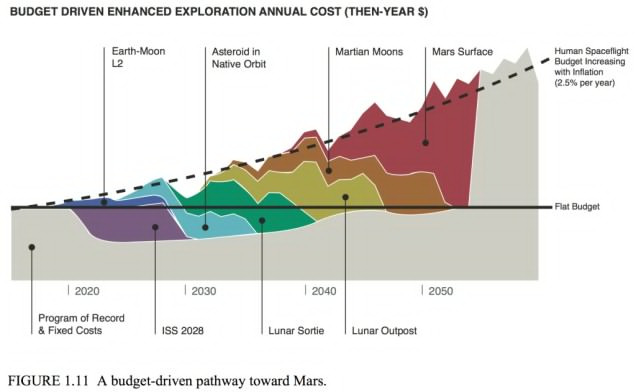 The roadmap's pathway to Mars, showing NASA's budget flat and adjusted for inflation