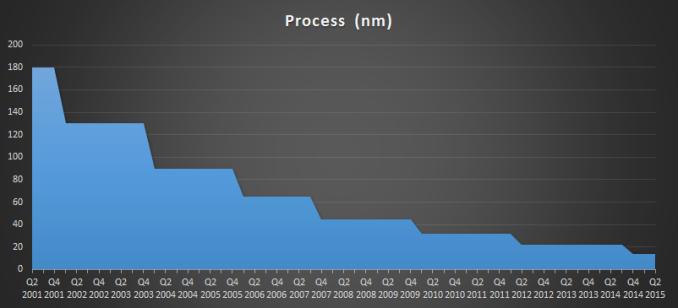 Intel Historical Development Cadence