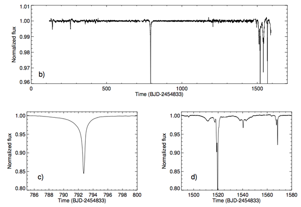 Dips in KIC 846285's brightness over a 1500 day observational period. The bottom two panels are blown-up versions of the top one centered around day 800 and 1500. Image via Boyajian et al.