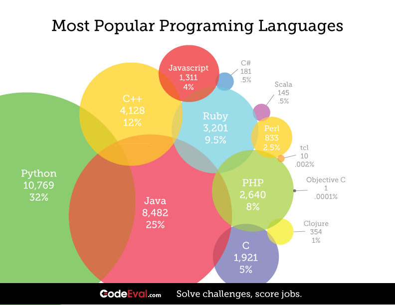 the mechanic of popularity of programming languages I wanted to do a programming language performance comparison like this for quite some time, since i come across various programming languages at work and i hear about many more each has strengths and weaknesses and sometimes the language chosen is not the most efficient for the task my goal here is to compare the.
