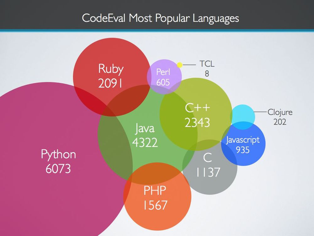 The most popular language on CodeEval