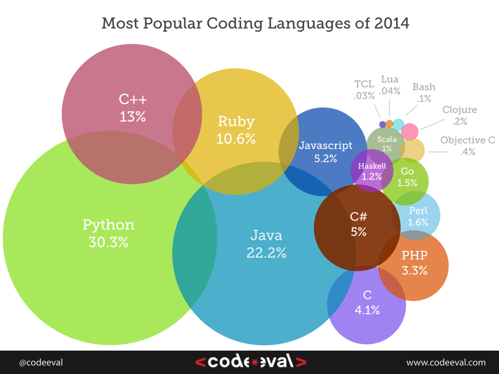 Most Popular Front Door Colors Download Page: Most Popular Programming Languages Of 2014