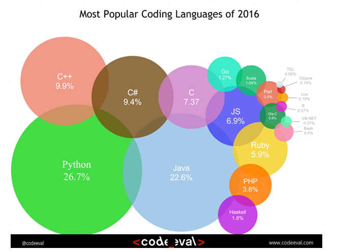 Image result for most popular coding languages of 2016