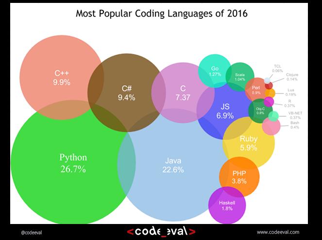 [Ranking popularności języków]