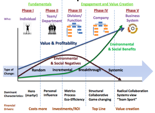 A sustainable business roadmap the hagen wilhelm chart for change phases 2013 05 31 at 82221 pmg ccuart Image collections