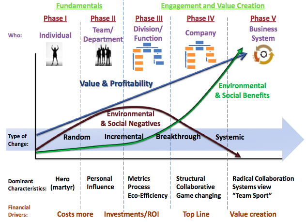 The Hagen-Wilhelm change matrix From Making Sustainability Stick by Kevin Wilhelm