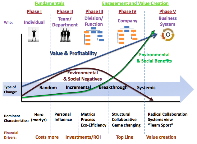 Hagen-Wilhelm Change Matrix: Making Sustainability Stick by Kevin Wilhelm