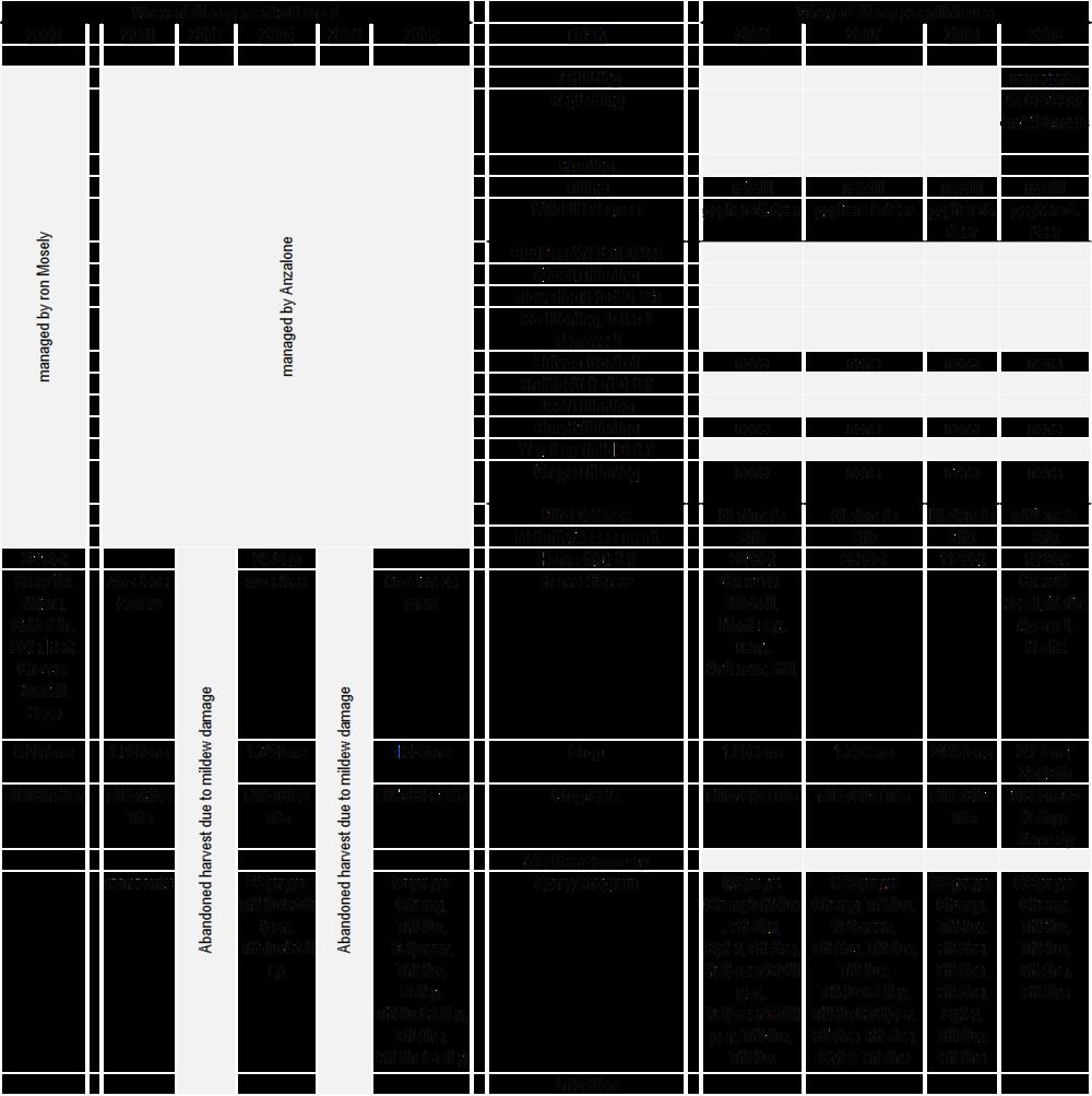2000-2009 Crop Summaries.png