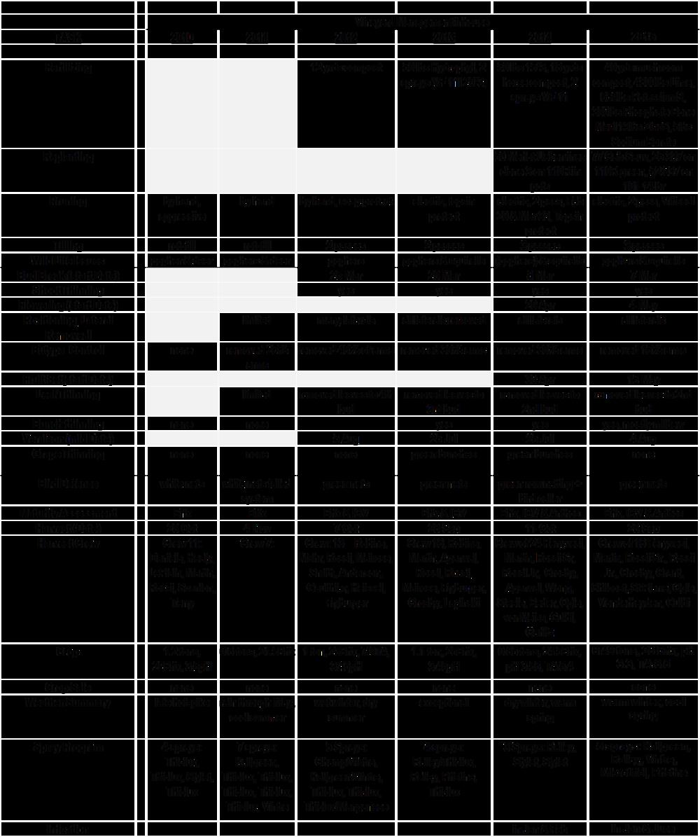 2010-2015 Crop Summaries.png