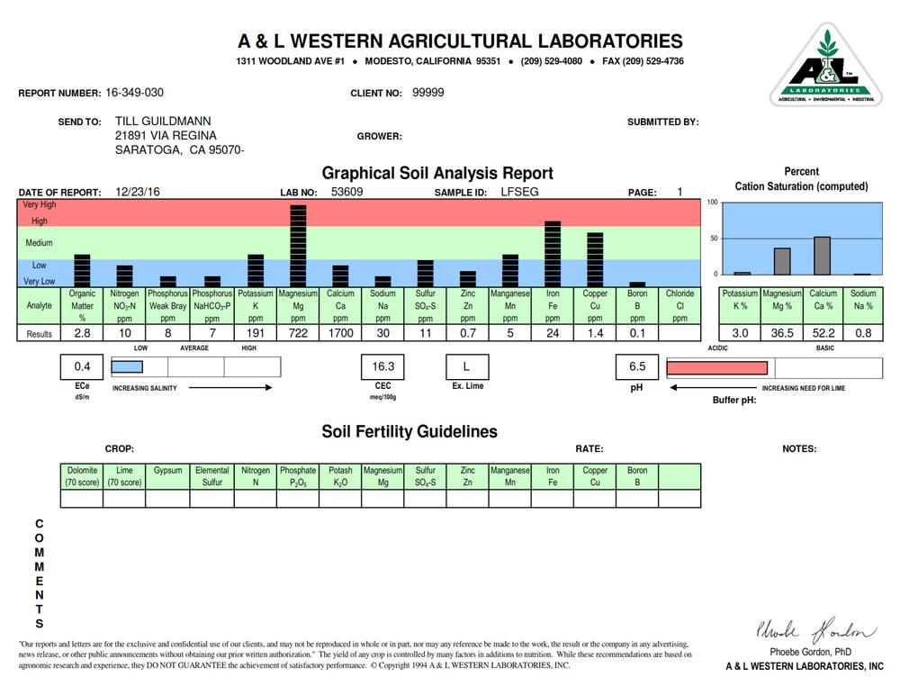 Soil Analysis Report.png