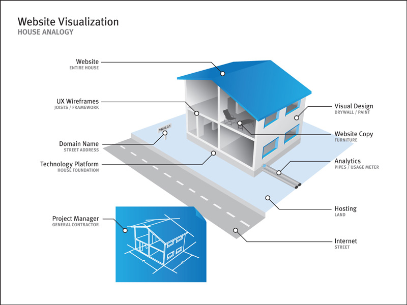 website visualization house analogy michael hennessey