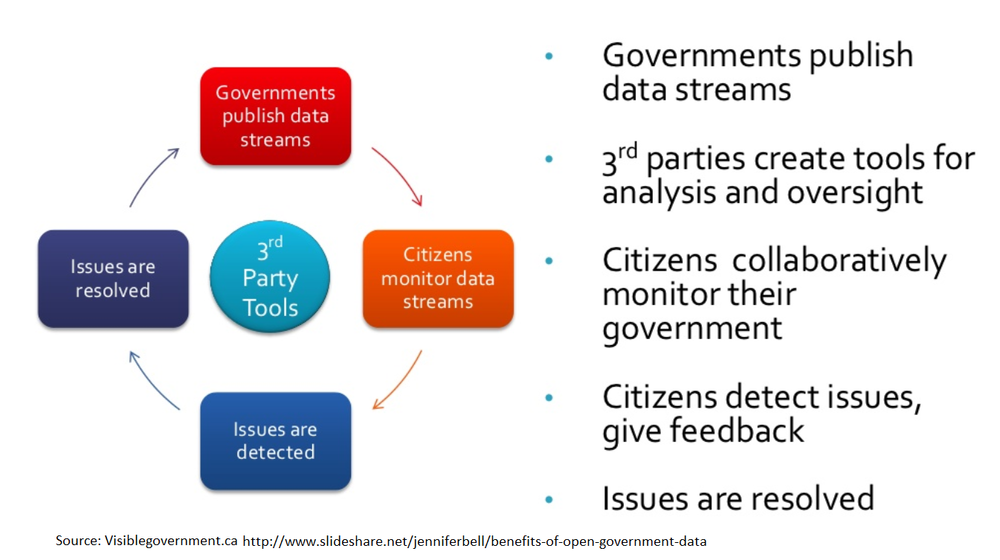 How Open Data Helps Government