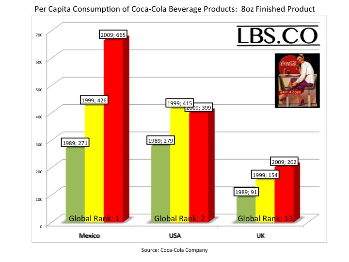 Mexico Ranks First for Global Coca Cola Consumption