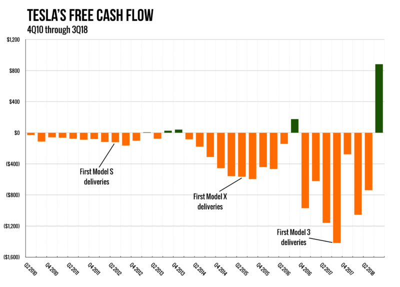 tesla cash flow Q318.png