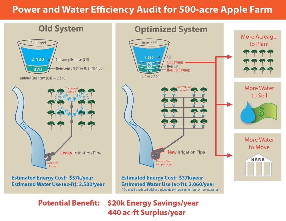 As this hypothetical apple farm scenario shows, a power and water audit has the potential for growers to identify opportunities to reduce power costs and save water at the same time