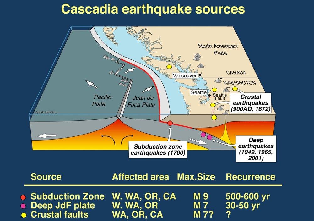 Source: USGS