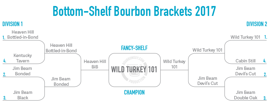 Winner is Wild Turkey 101
