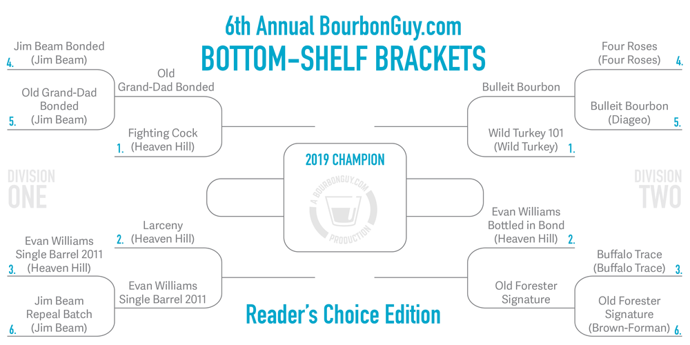 IMAGE: Bracket layout Showing the advancement of Old Grand Dad Bonded and Bulleit Bourbon to Round 2.
