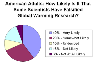 Data taken from poll of 1,000 adults in 2011 (Source: Wikipedia Commons)