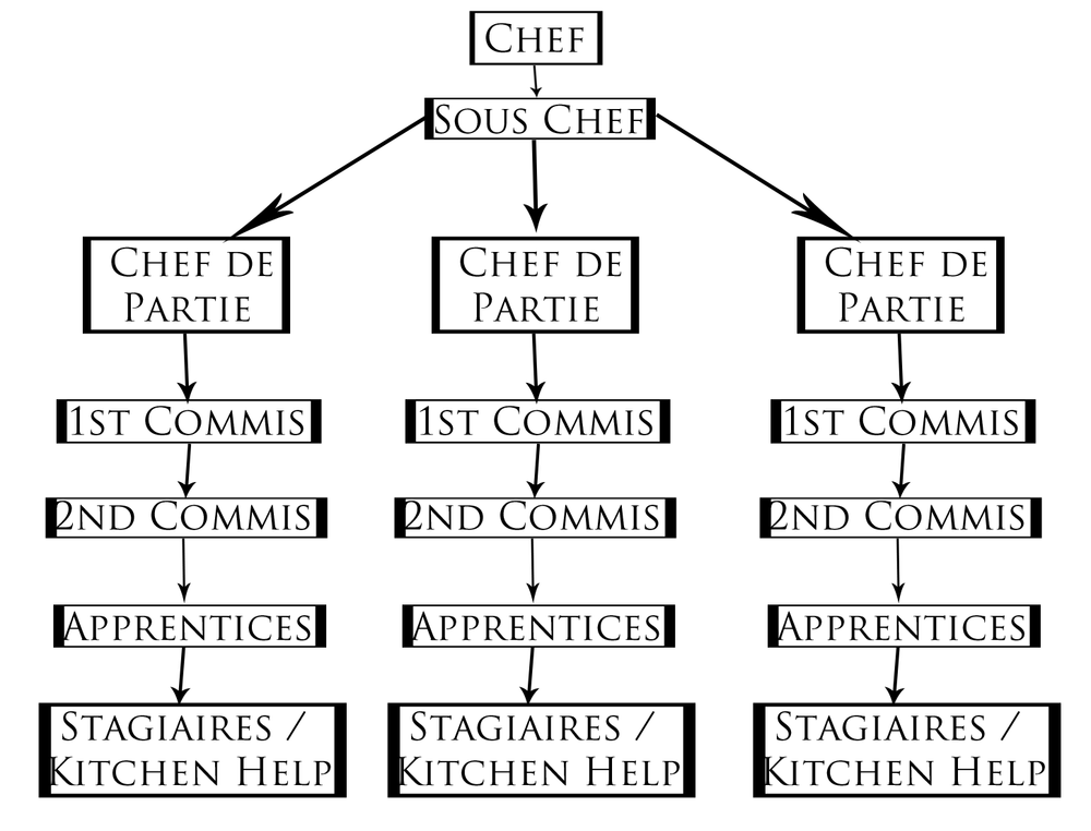 Simplified version of the classic brigade system