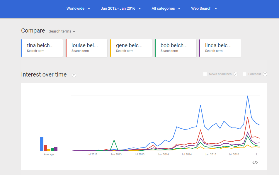 Google Trends Search from January 2012 to January 2016