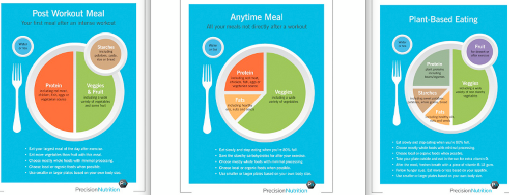 Suggested meal plates in relation to activity schedule and eating preference (adapted from http://www.precisionnutrition.com/workout-nutrition-explained).