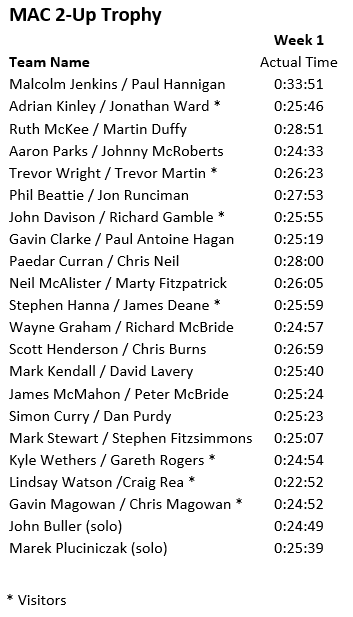 Results MAC 2 UP RD1 RathfrilandRD 10042019.png