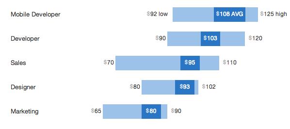 한국 스타트업의 평균 연봉은 스케일이 안맞아서 표기 불가