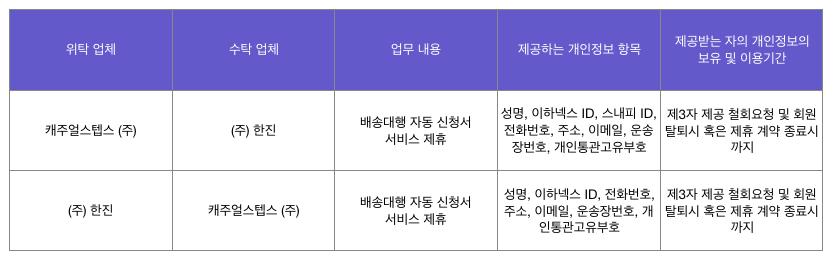 이하넥스 개인정보 위탁 약관표.png